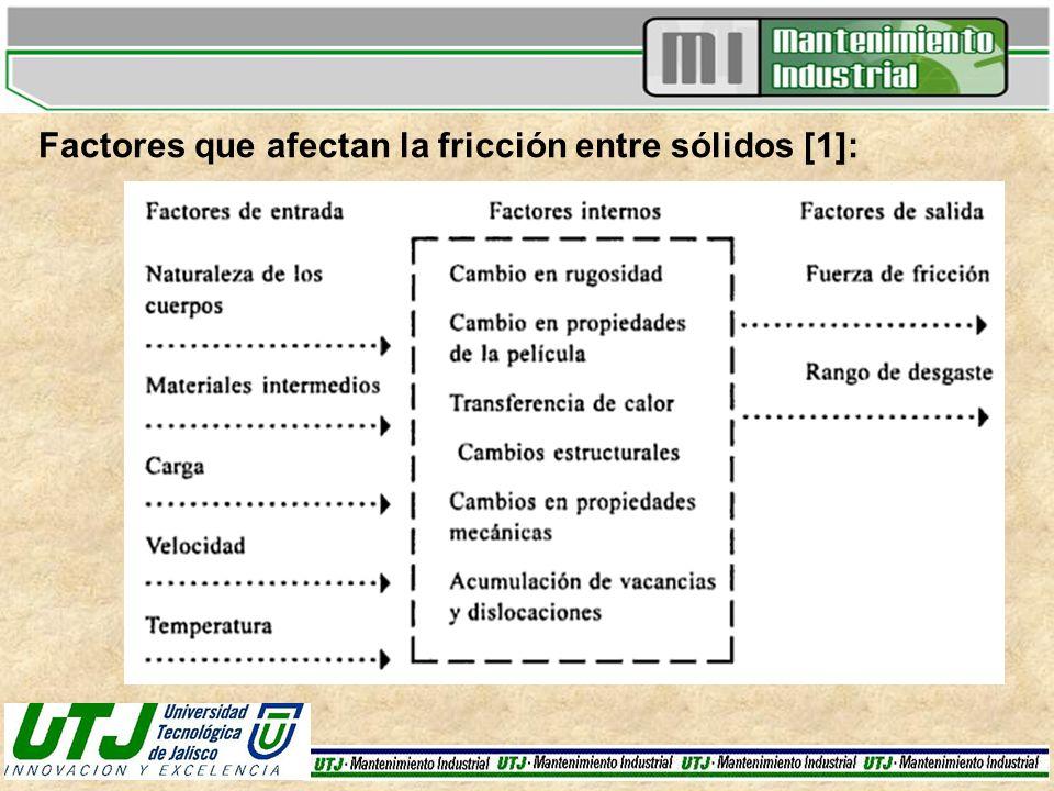 Factores que afectan la fricción entre sólidos [1]: